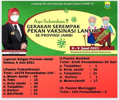 Pasien Terkonfirmasi Covid-19 di Provinsi Jambi Bertambah 148 Orang