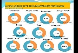 Ini Capaian Vaksinasi Covid-19 di Provinsi Jambi