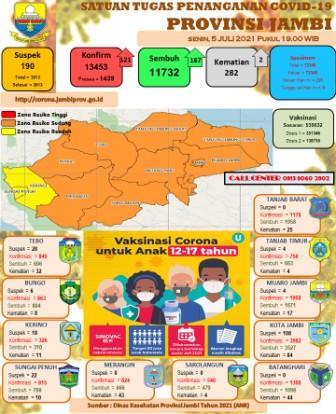 Pasien Terkonfirmasi Covid-19 di Provinsi Jambi Meningkat Tajam