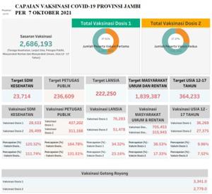 Realisasi  Vaksinasi Covid-19 di Provinsi Jambi 47,91 Persen