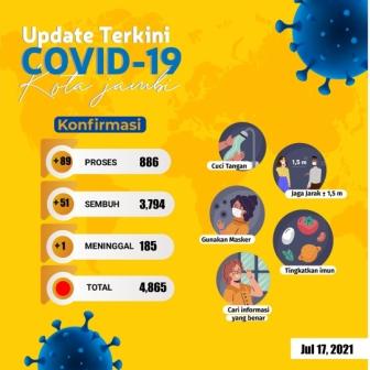 Kembali Bertambah, 89 Warga Kota Jambi Terpapar Covid-19